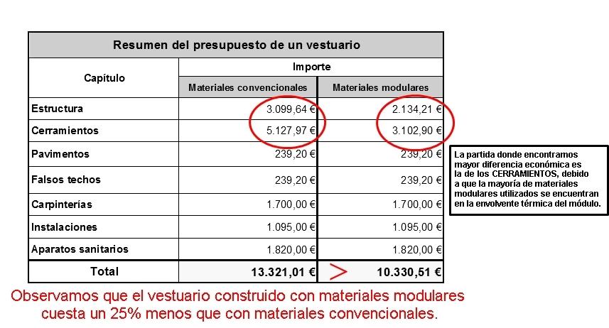 Grupo fanasa comparativa de presupuesto de obra - Presupuestos de obras ...